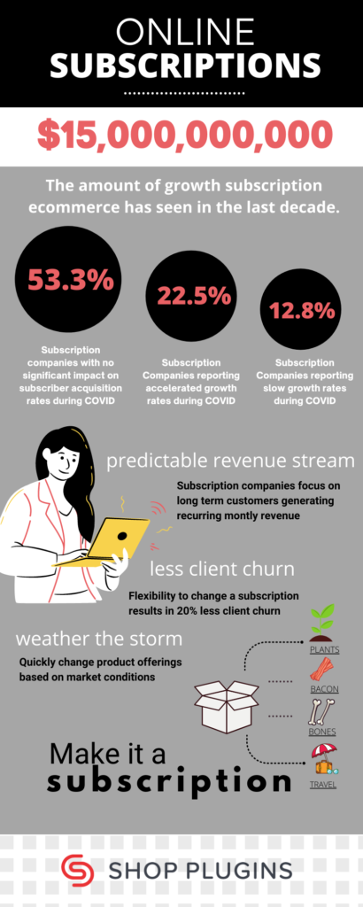 Infographic showing growth of WooCommerce Subscriptions