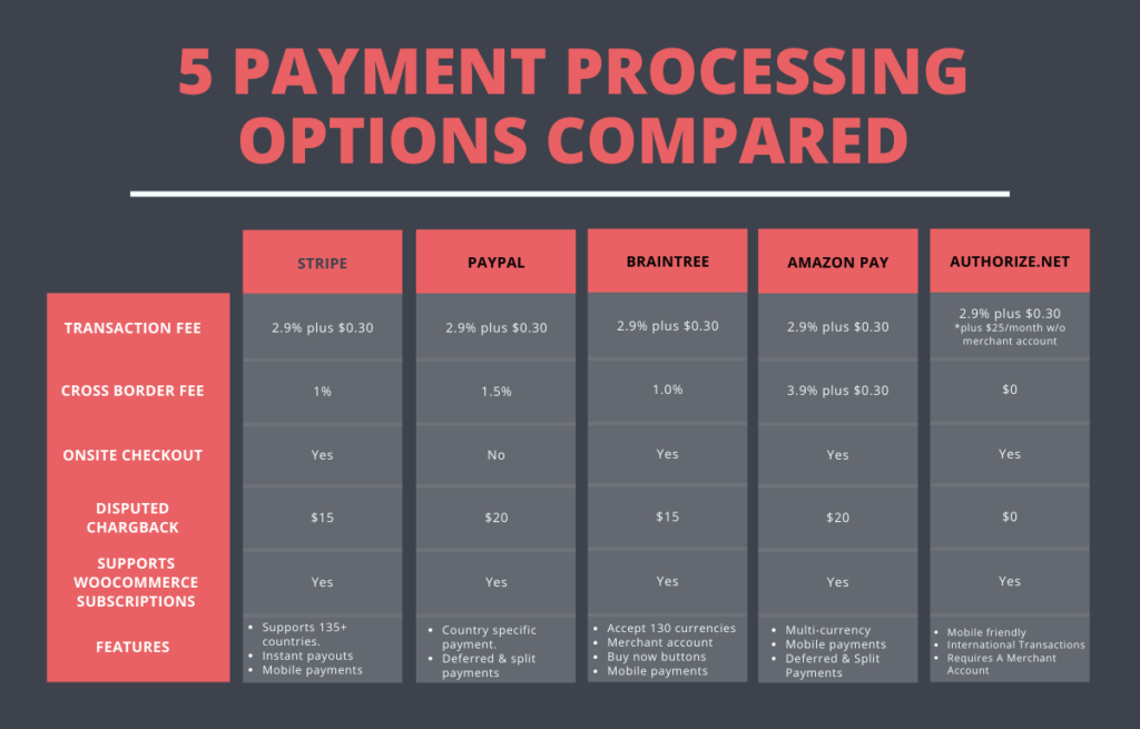 5 best payment gateways compared