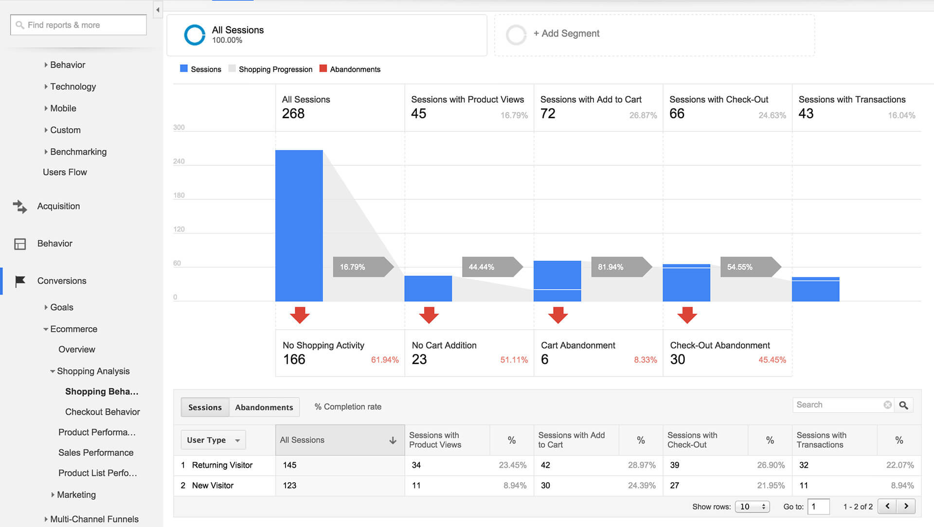 edd-enhanced-ecommerce-tracking-google-analytics-shopping-behaviour